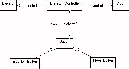 uml examples  elevator simulationclass diagrams show the static structure of the object  their internal structure  and their relationships